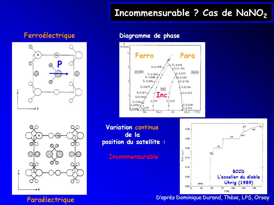 Incommensurable Cas de NaNO2