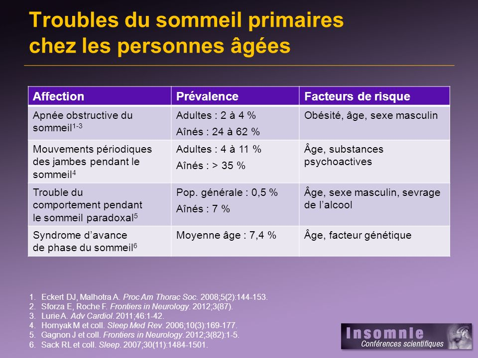 Troubles du sommeil primaires chez les personnes âgées