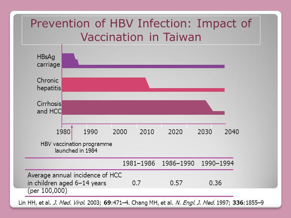 Prevention of HBV Infection: Impact of Vaccination in Taiwan