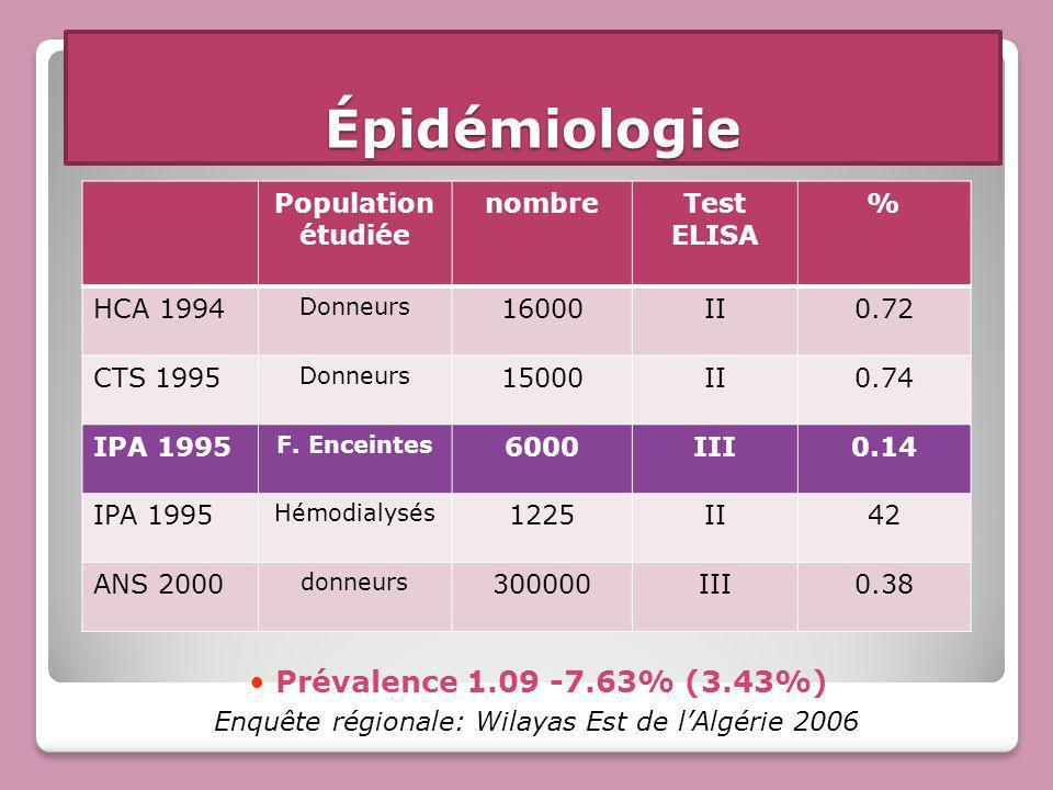 Épidémiologie Prévalence 1.09 -7.63% (3.43%) Population étudiée nombre