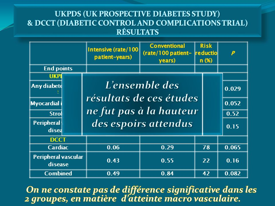 UKPDS (UK PROSPECTIVE DIABETES STUDY) & DCCT (DIABETIC CONTROL AND COMPLICATIONS TRIAL) RÉSULTATS