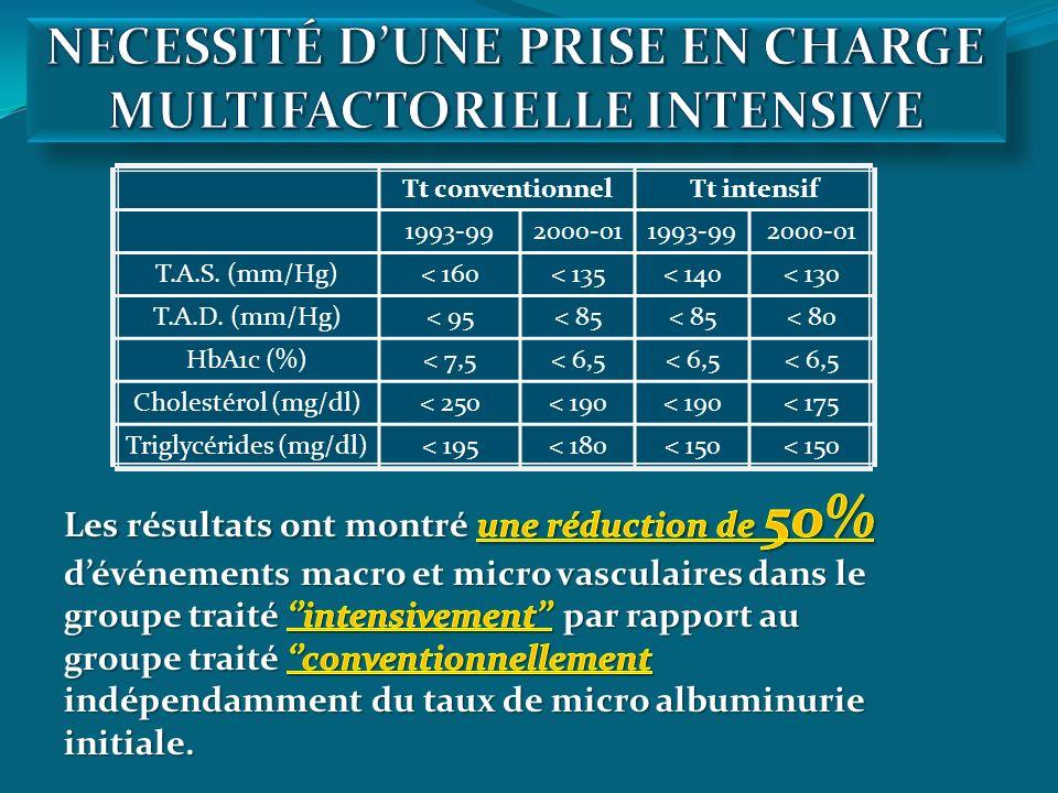 NECESSITÉ D'UNE PRISE EN CHARGE MULTIFACTORIELLE INTENSIVE