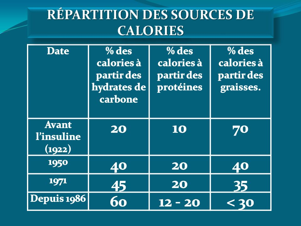 RÉPARTITION DES SOURCES DE CALORIES