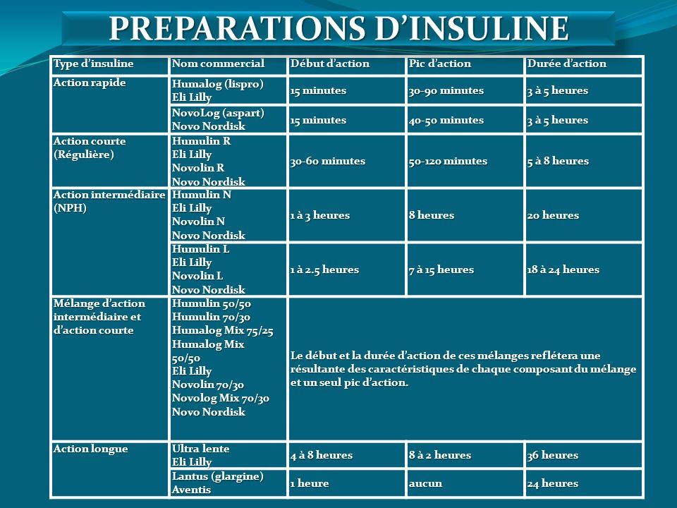 PREPARATIONS D'INSULINE