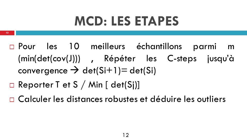 MCD: LES ETAPES Pour les 10 meilleurs échantillons parmi m (min(det(cov(J))) , Répéter les C-steps jusqu'à convergence  det(Si+1)= det(Si)