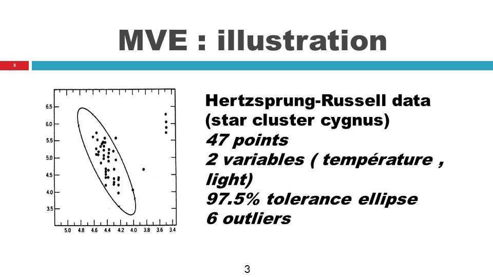 MVE : illustration Hertzsprung-Russell data (star cluster cygnus)