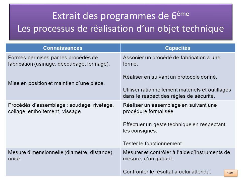 Les processus de réalisation d'un objet technique