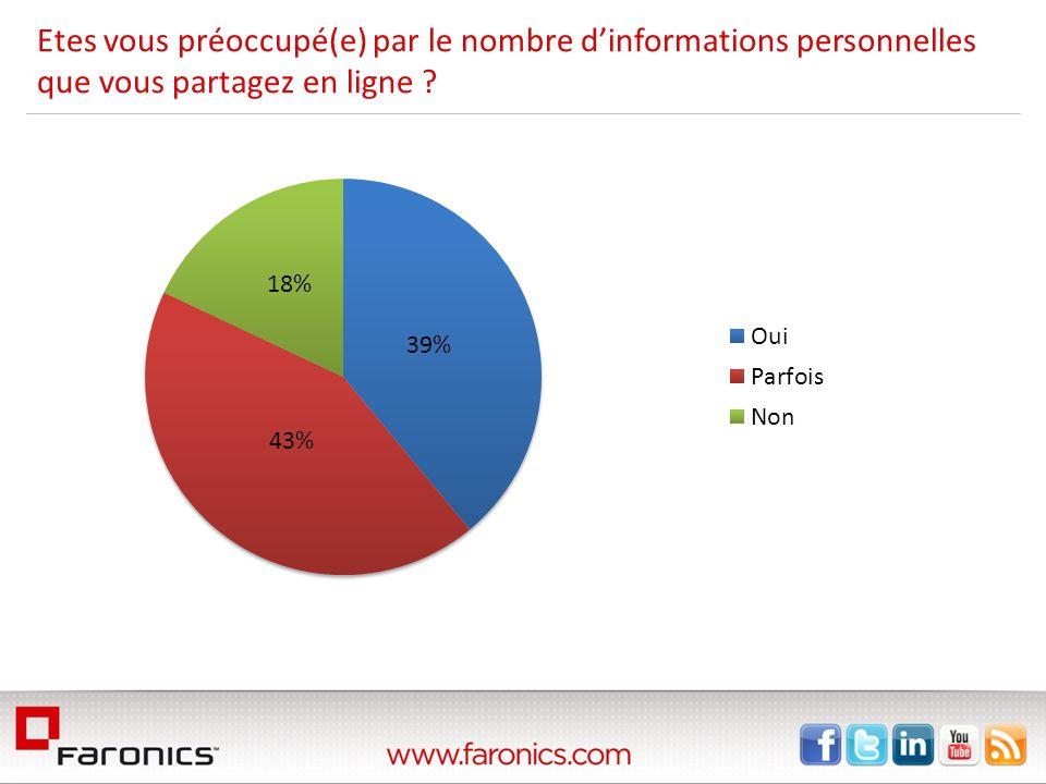 Etes vous préoccupé(e) par le nombre d'informations personnelles que vous partagez en ligne