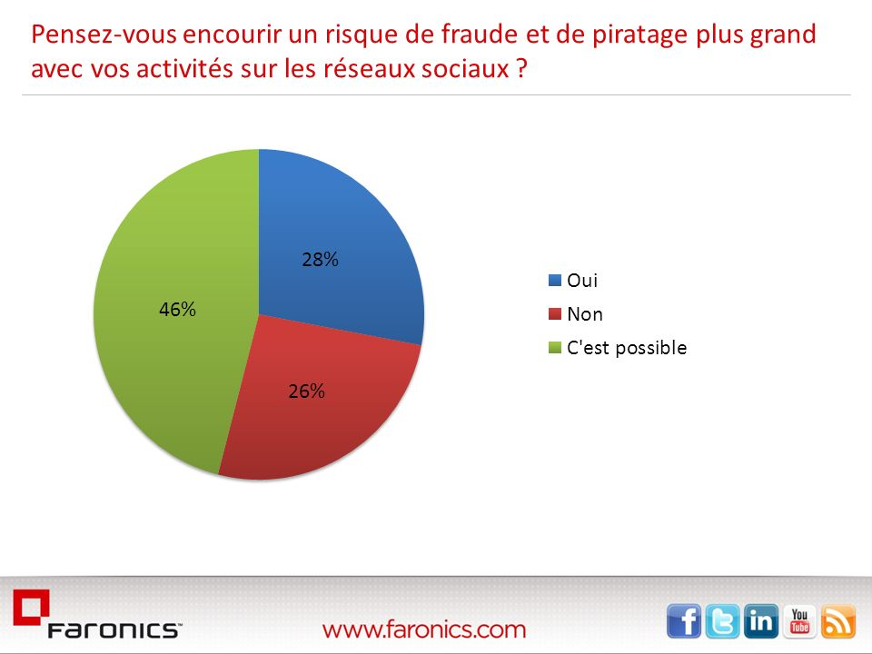 Pensez-vous encourir un risque de fraude et de piratage plus grand avec vos activités sur les réseaux sociaux