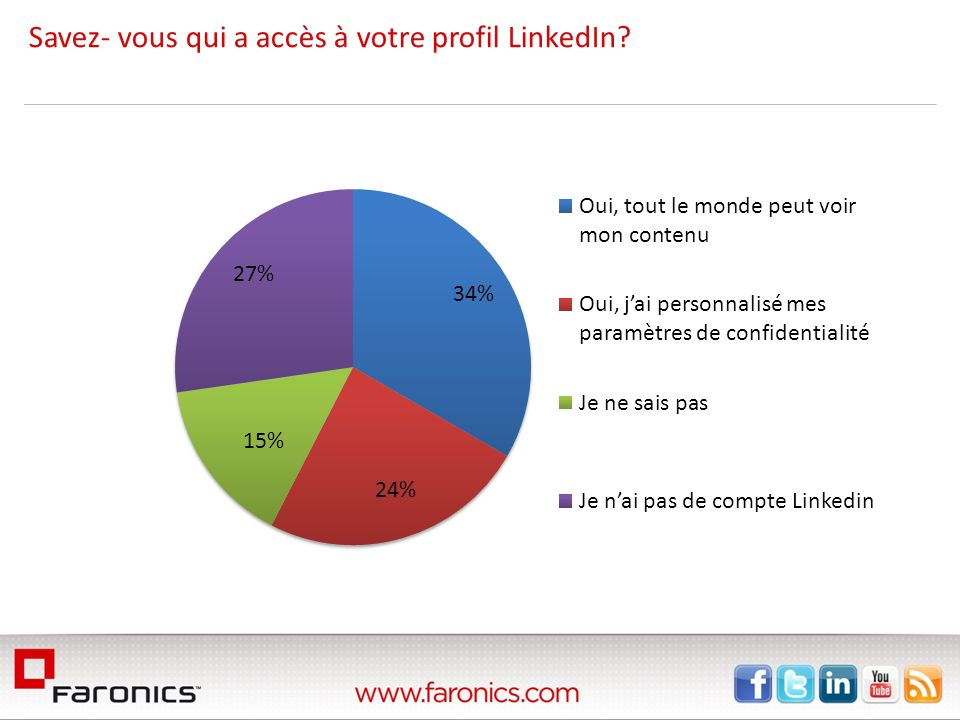 Savez- vous qui a accès à votre profil LinkedIn
