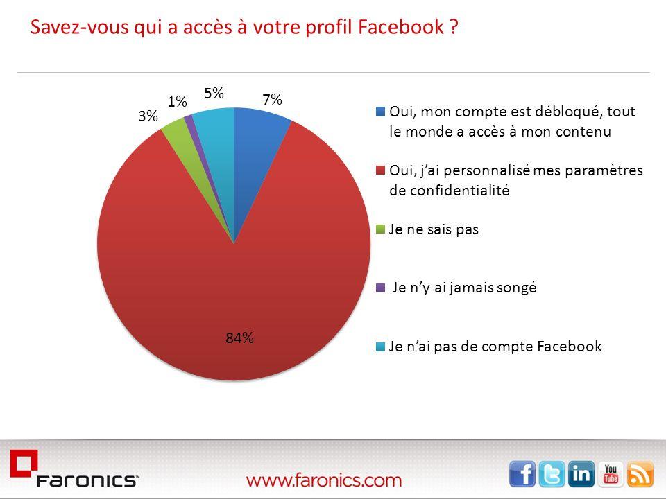Savez-vous qui a accès à votre profil Facebook