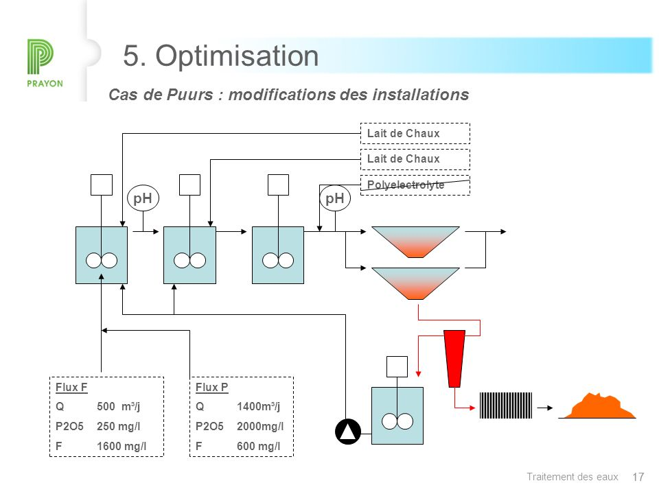 5. Optimisation Cas de Puurs : modifications des installations. Lait de Chaux. Phosphate recovery from process Waste Water by crystallization.