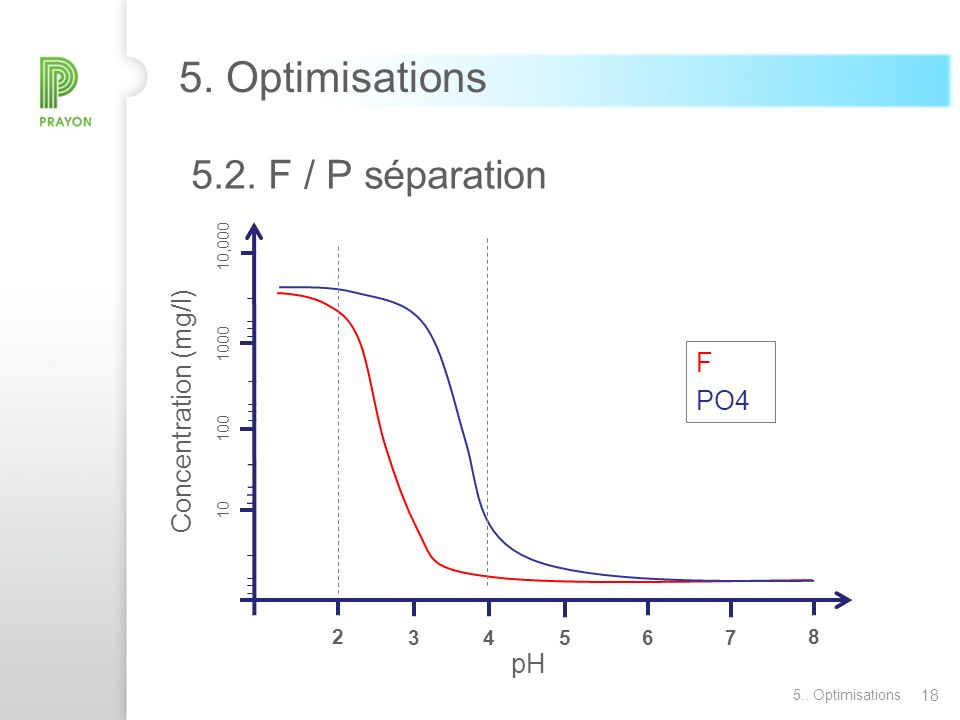 5. Optimisations Concentration (mg/l) F PO4 pH 2 3 4 5 6 7 8