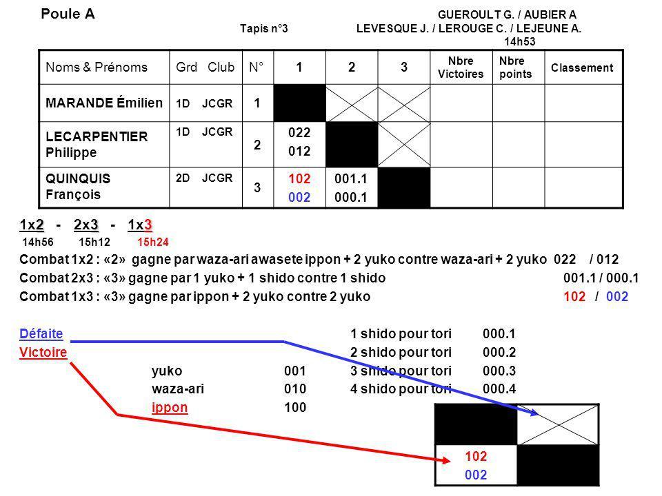 Poule A. GUEROULT G. / AUBIER A. Tapis n°3 LEVESQUE J. / LEROUGE C
