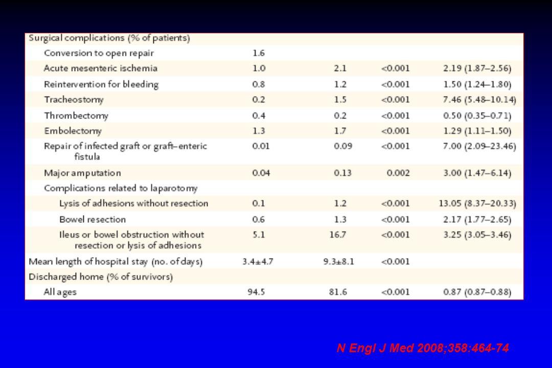 N Engl J Med 2008;358:464-74
