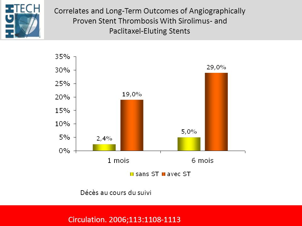 Correlates and Long-Term Outcomes of Angiographically Proven Stent Thrombosis With Sirolimus- and Paclitaxel-Eluting Stents