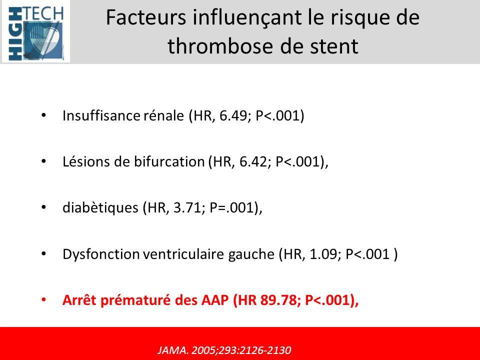 Facteurs influençant le risque de thrombose de stent