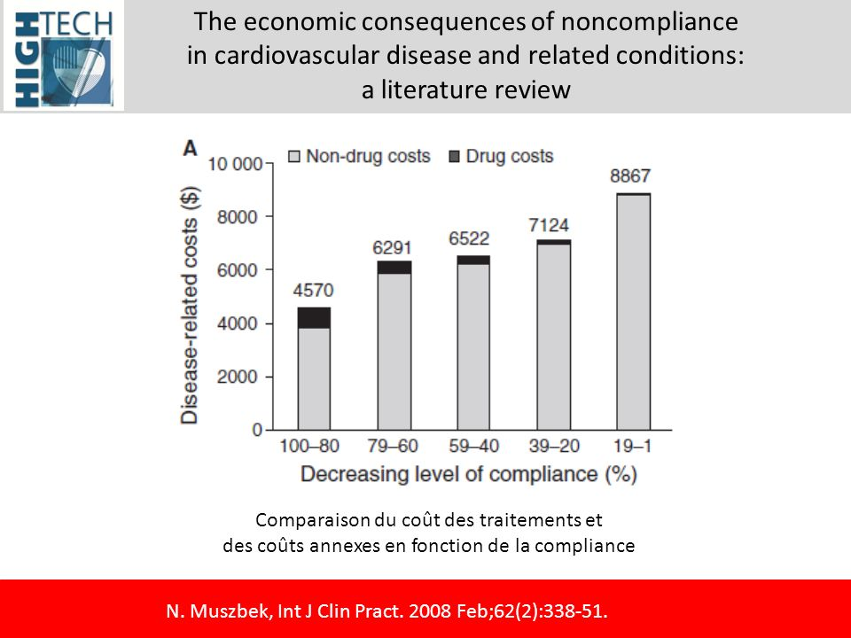 The economic consequences of noncompliance in cardiovascular disease and related conditions: a literature review