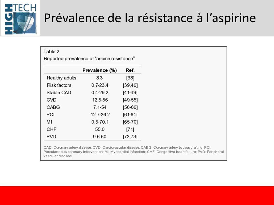 Prévalence de la résistance à l'aspirine