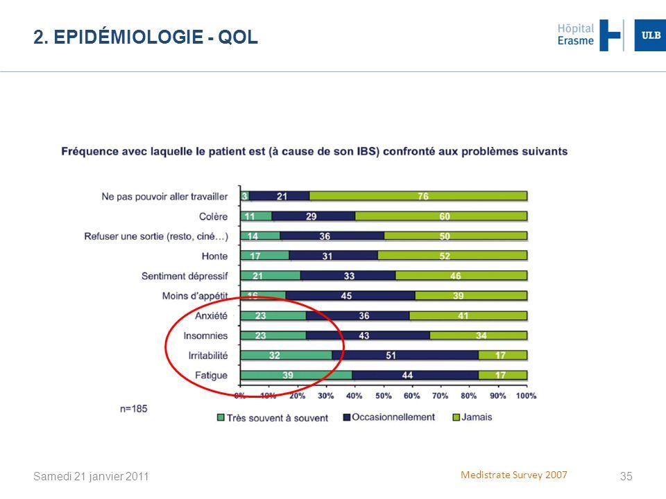 2. Epidémiologie - QOL 14% satisfont aux critères stricts de Romme III