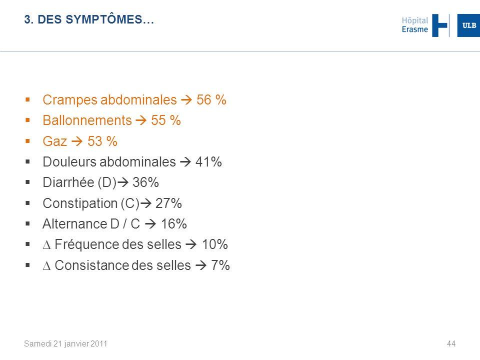 Crampes abdominales  56 % Ballonnements  55 % Gaz  53 %
