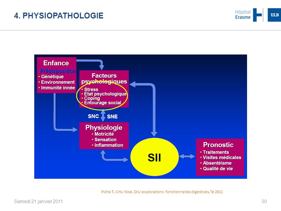 4. Physiopathologie Samedi 21 janvier 2011