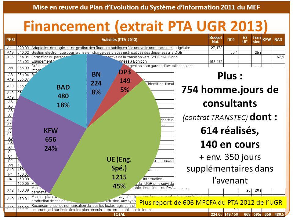 Financement (extrait PTA UGR 2013)