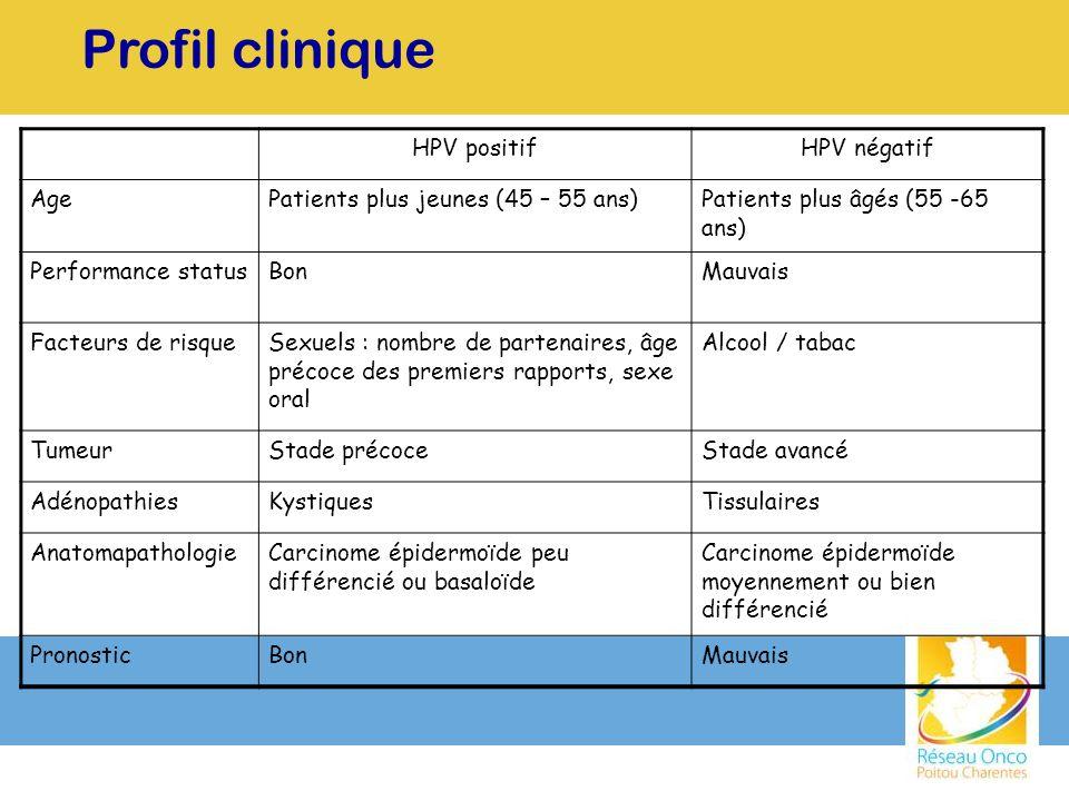 Profil clinique HPV positif HPV négatif Age