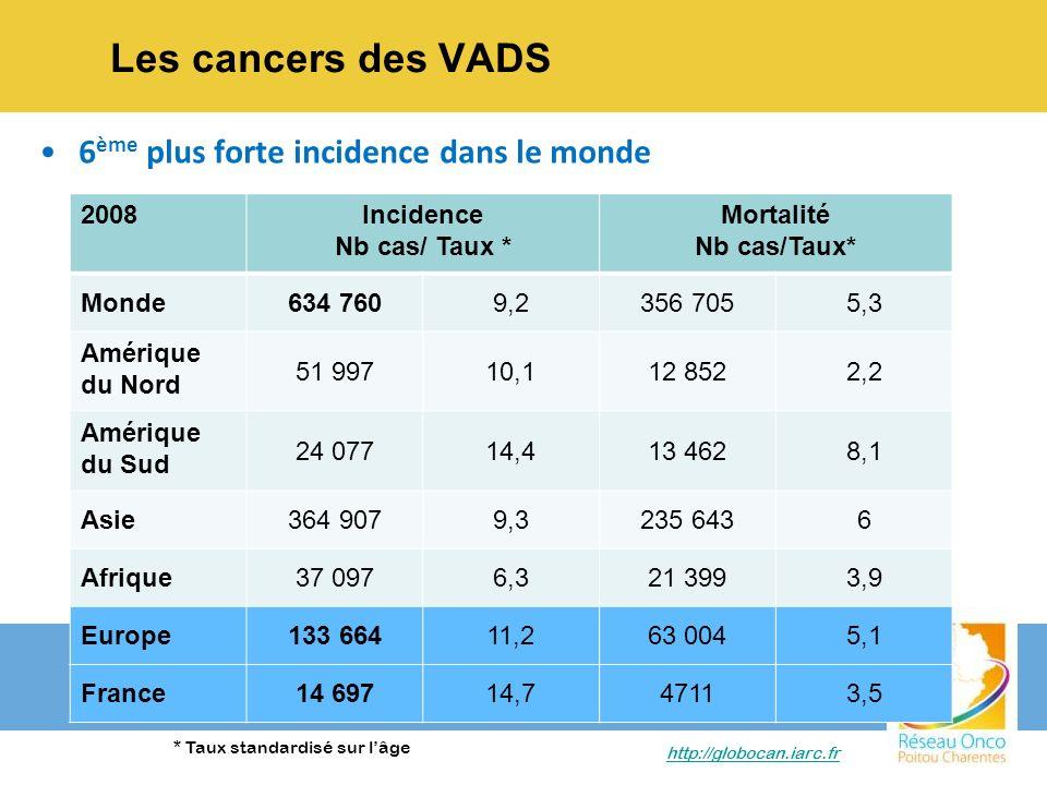 Les cancers des VADS 6ème plus forte incidence dans le monde 2008