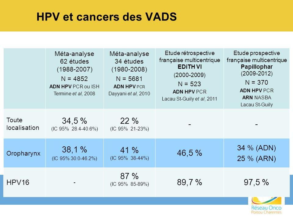 HPV et cancers des VADS 34,5 % 22 % - 38,1 % 41 % 46,5 % 87 % 89,7 %
