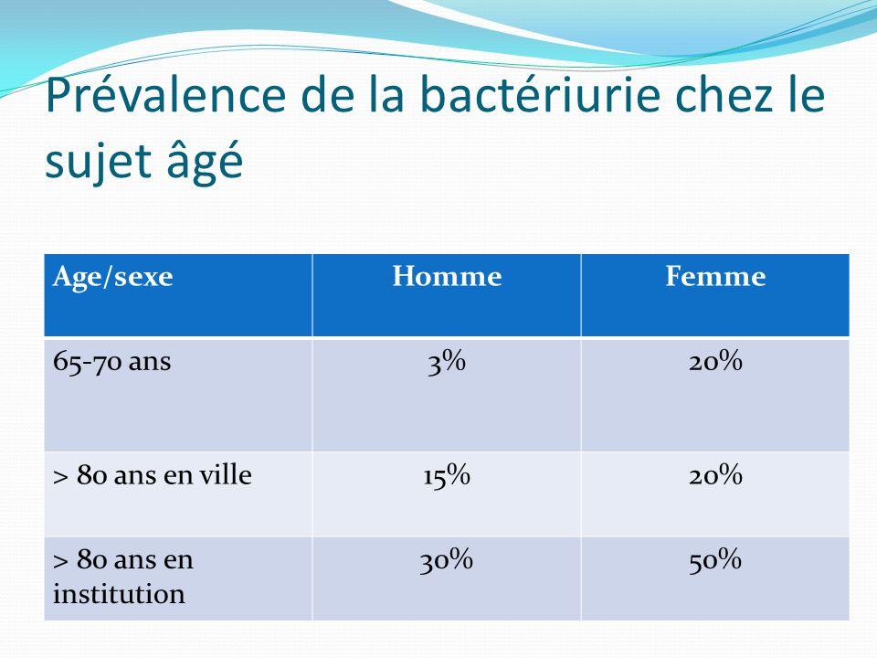Prévalence de la bactériurie chez le sujet âgé