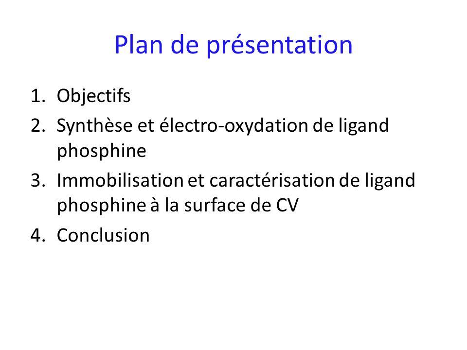 Plan de présentation Objectifs
