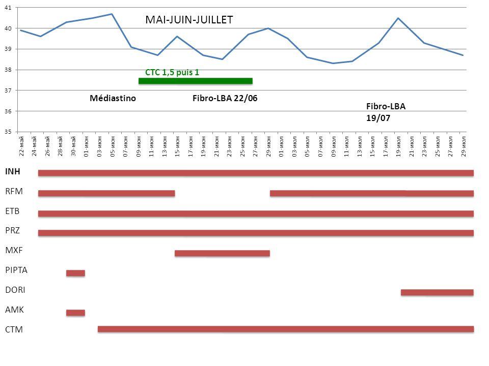 MAI-JUIN-JUILLET CTC 1,5 puis 1 Médiastino Fibro-LBA 22/06 Fibro-LBA