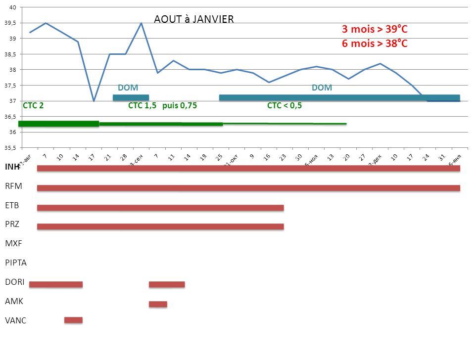 AOUT à JANVIER 3 mois > 39°C 6 mois > 38°C DOM DOM CTC 2