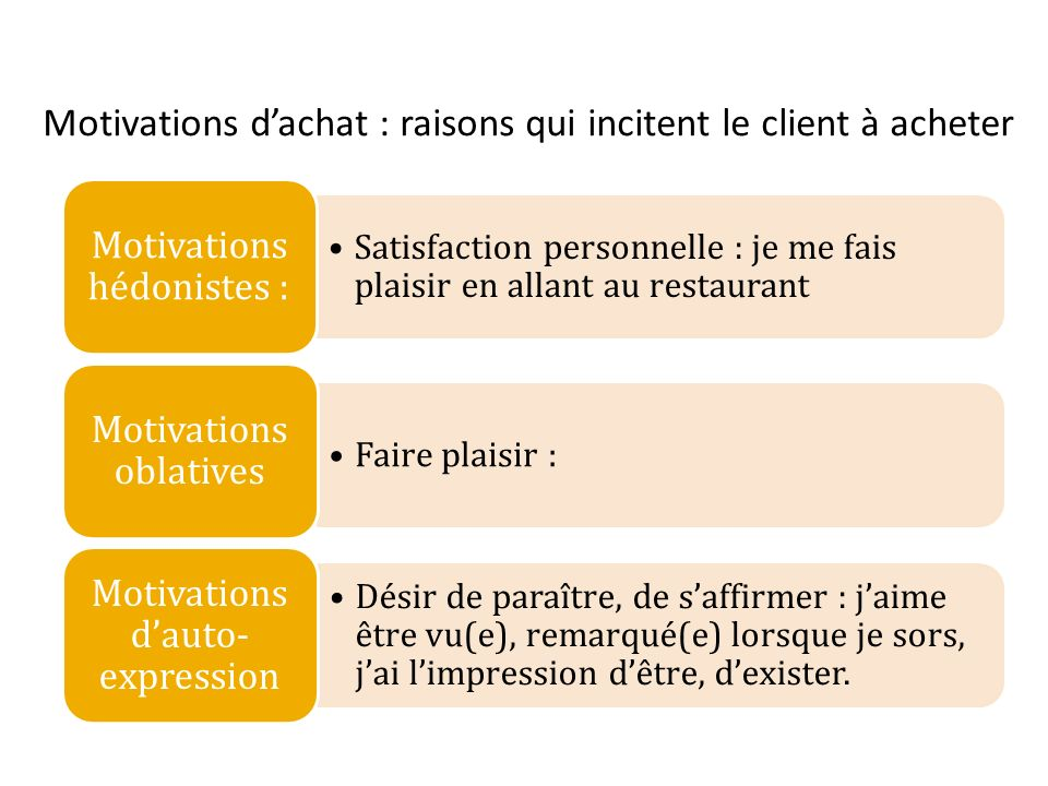 Motivations d'achat : raisons qui incitent le client à acheter