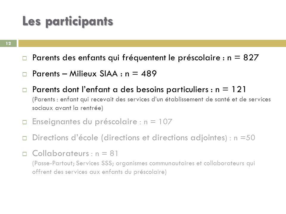 Les participants Parents des enfants qui fréquentent le préscolaire : n = 827. Parents – Milieux SIAA : n = 489.