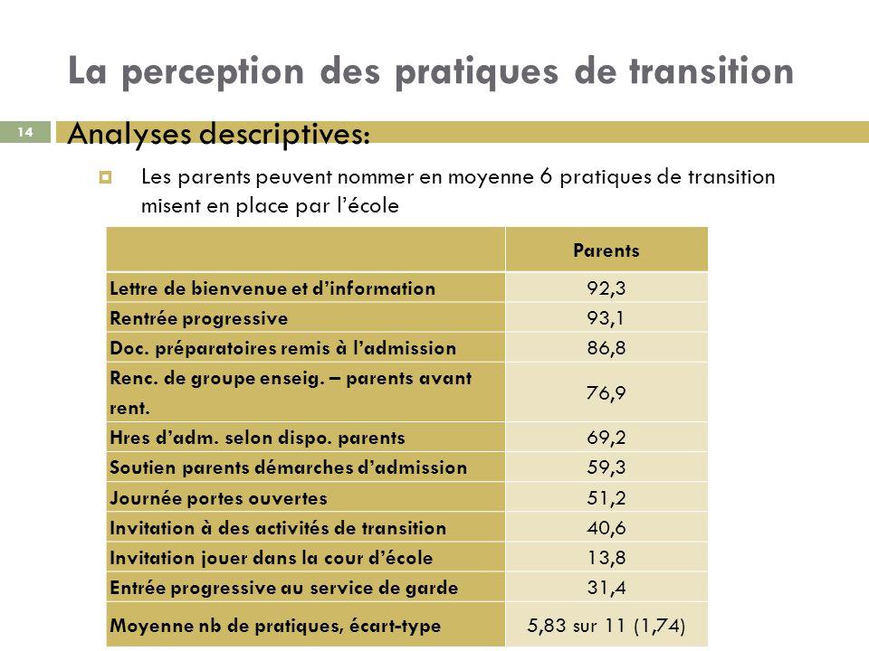 La perception des pratiques de transition