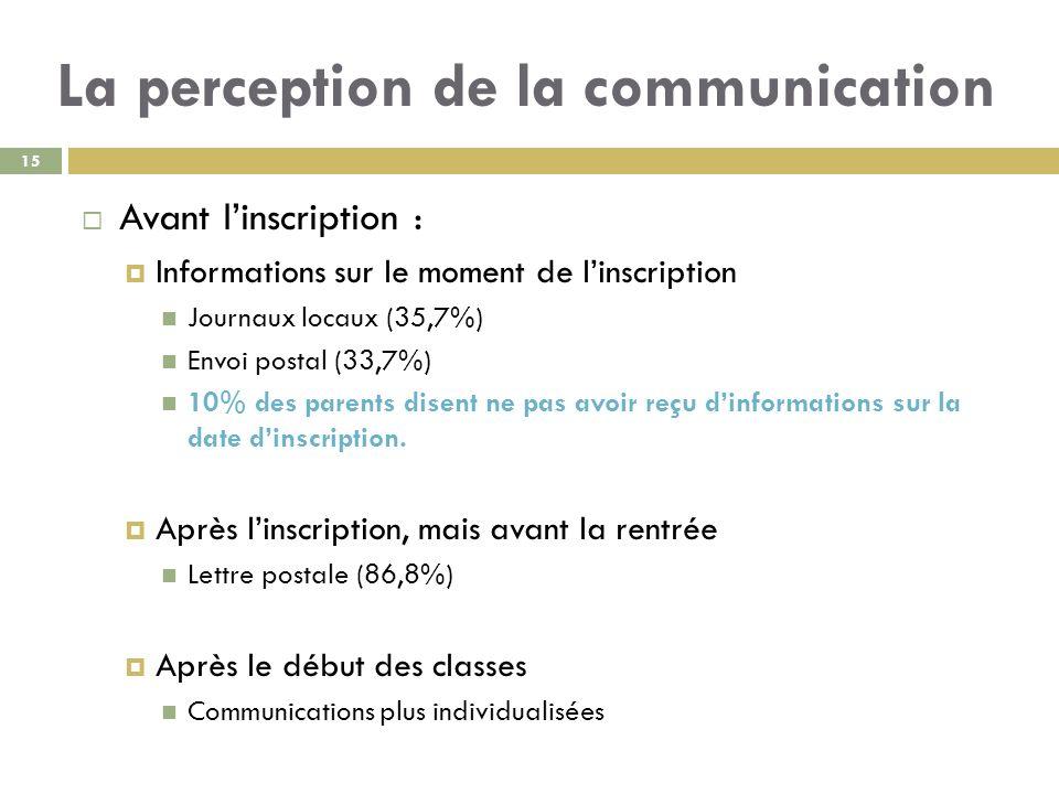 La perception de la communication