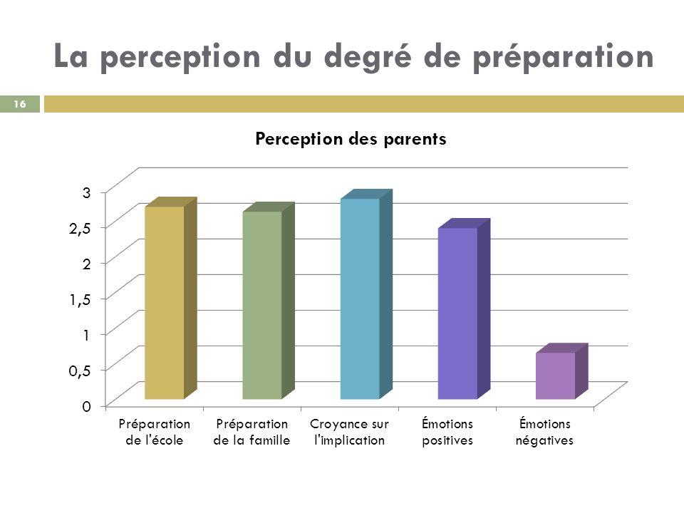 La perception du degré de préparation
