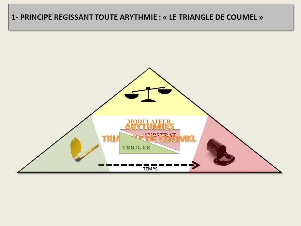 ARYTHMIES TRIANGLE DE COUMEL