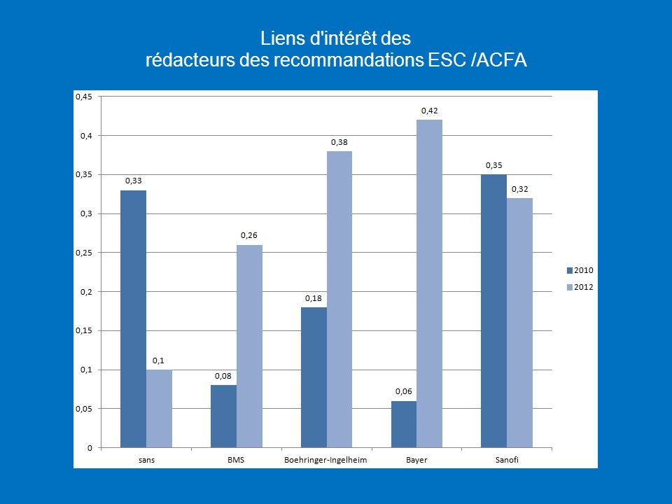 rédacteurs des recommandations ESC /ACFA