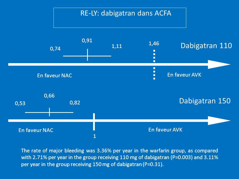 RE-LY: dabigatran dans ACFA