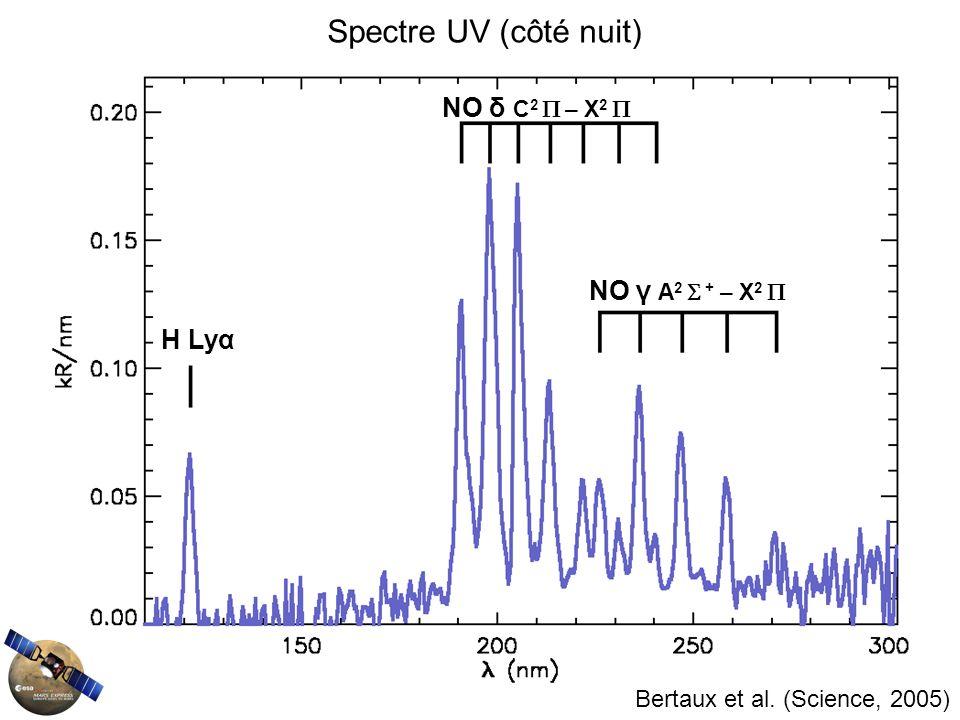 Spectre UV (côté nuit) NO δ C2  – X2  NO γ A2  + – X2  H Lyα