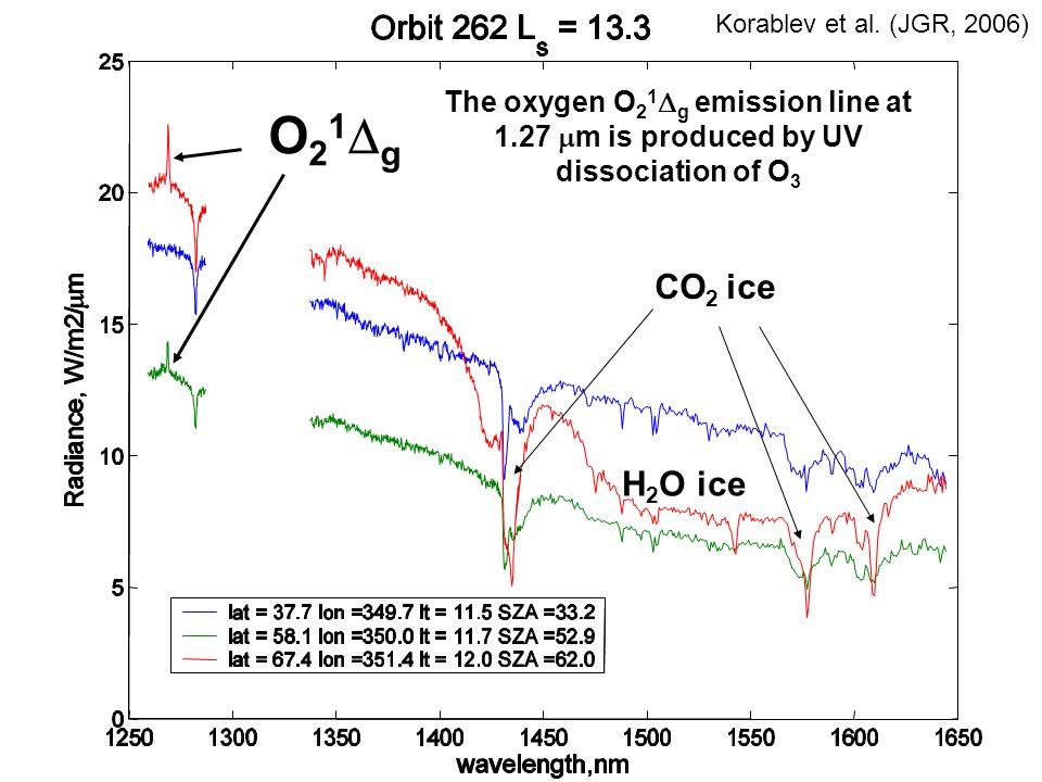 O21Dg Korablev et al. (JGR, 2006) The oxygen O21Dg emission line at 1.27 mm is produced by UV dissociation of O3.