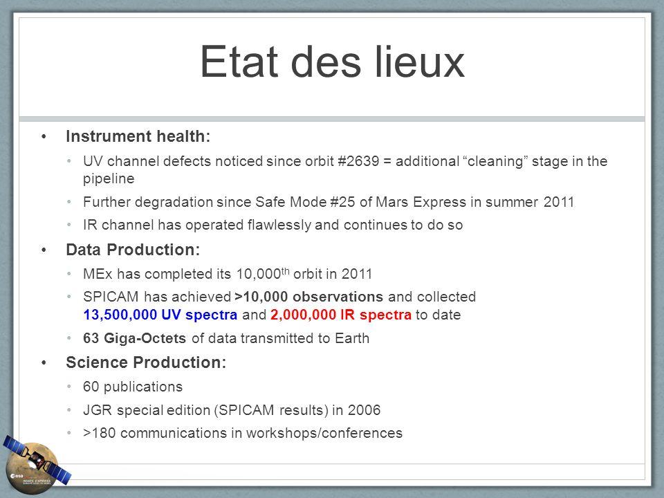 Etat des lieux Instrument health: Data Production: Science Production: