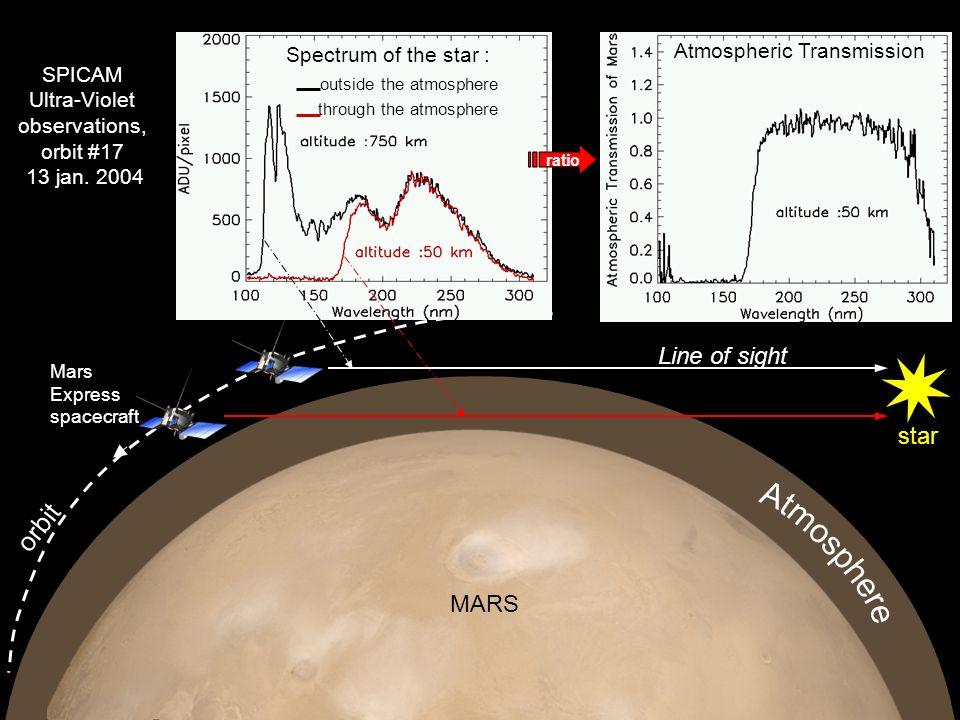 orbit Line of sight star Atmosphere MARS Atmospheric Transmission