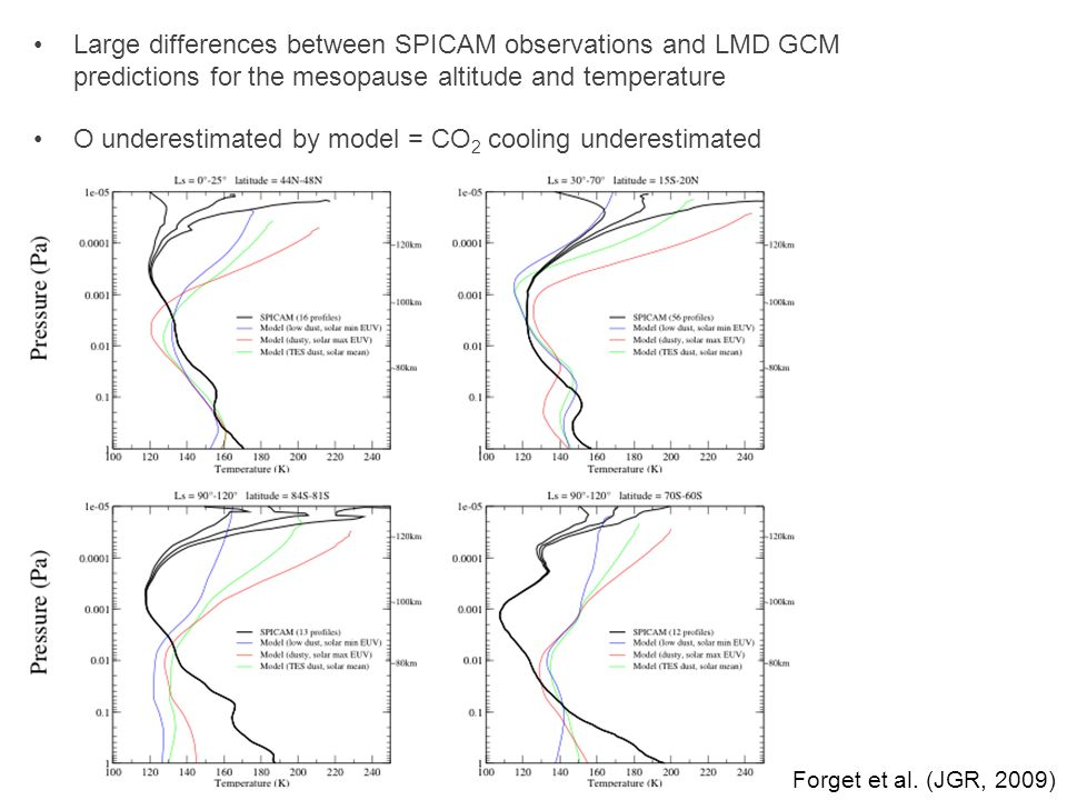 O underestimated by model = CO2 cooling underestimated