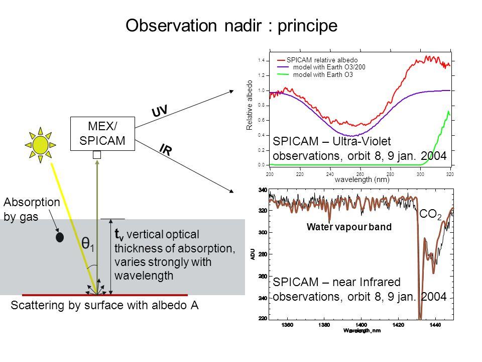 Observation nadir : principe