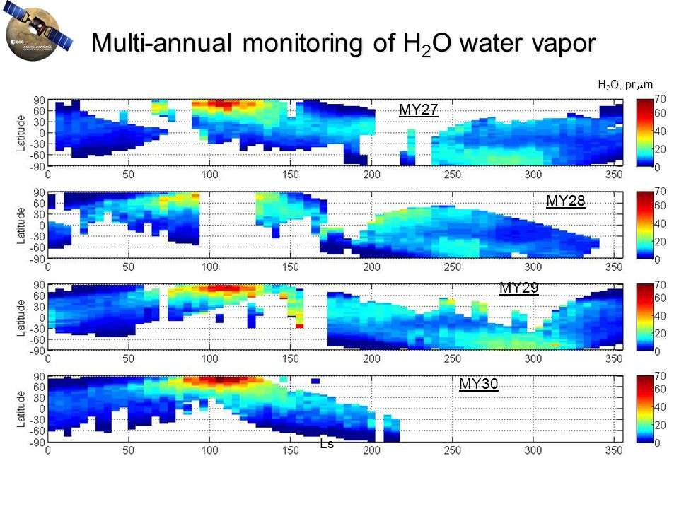 Multi-annual monitoring of H2O water vapor