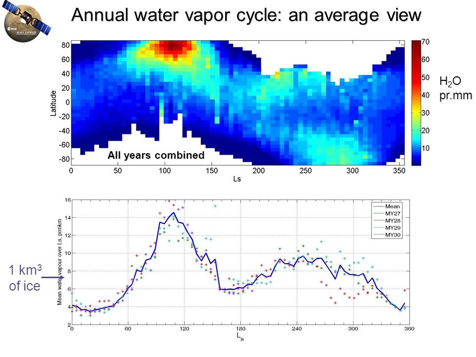 Annual water vapor cycle: an average view